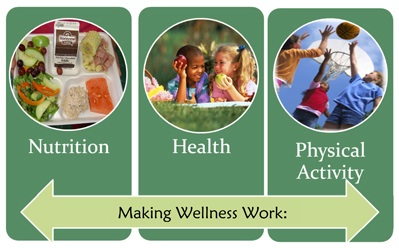 Making Wellness Work: A Guide to Implementing and Monitoring School Wellness Policies in Maryland